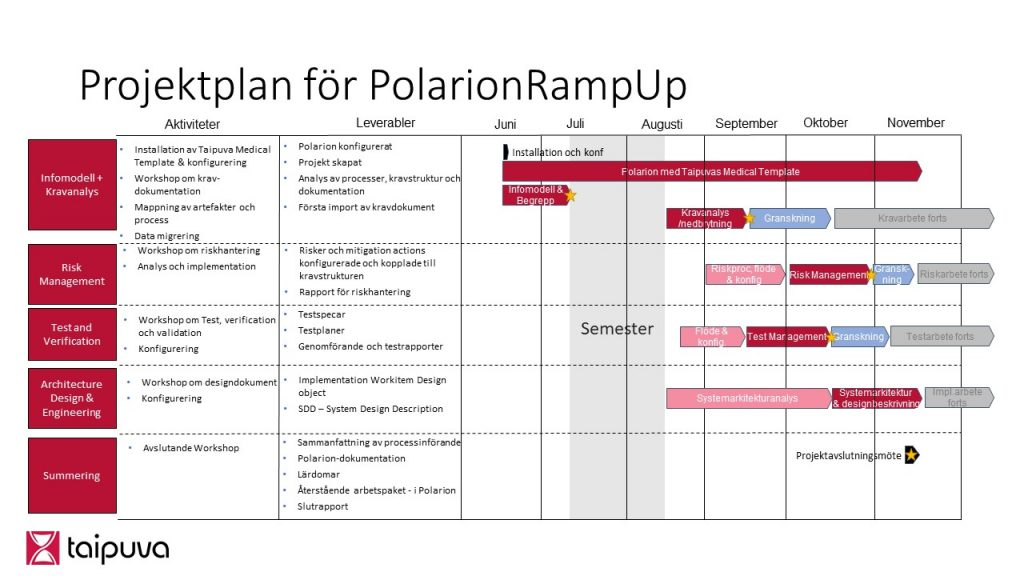Project Plan Polarion Ramp-up