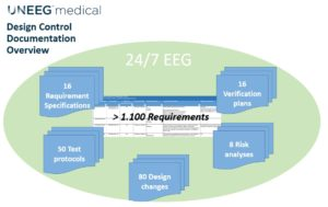 UNEEG Medical Design Control Documentation Overview