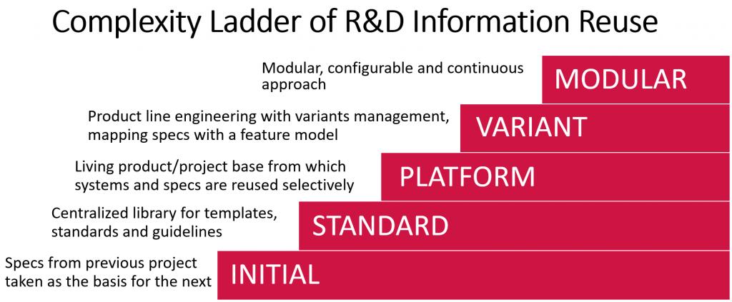 Complexity ladder of prod dev information reuse