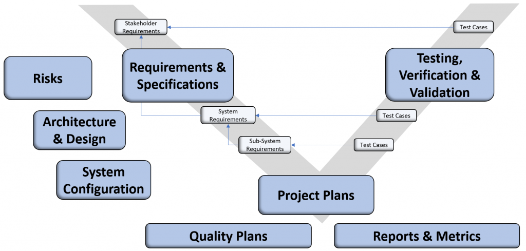 Product development information to be reused